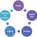 Predictive Analytics Lifecycle 1.0.4