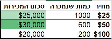 תמחור מבוסס נתונים - דוגמא